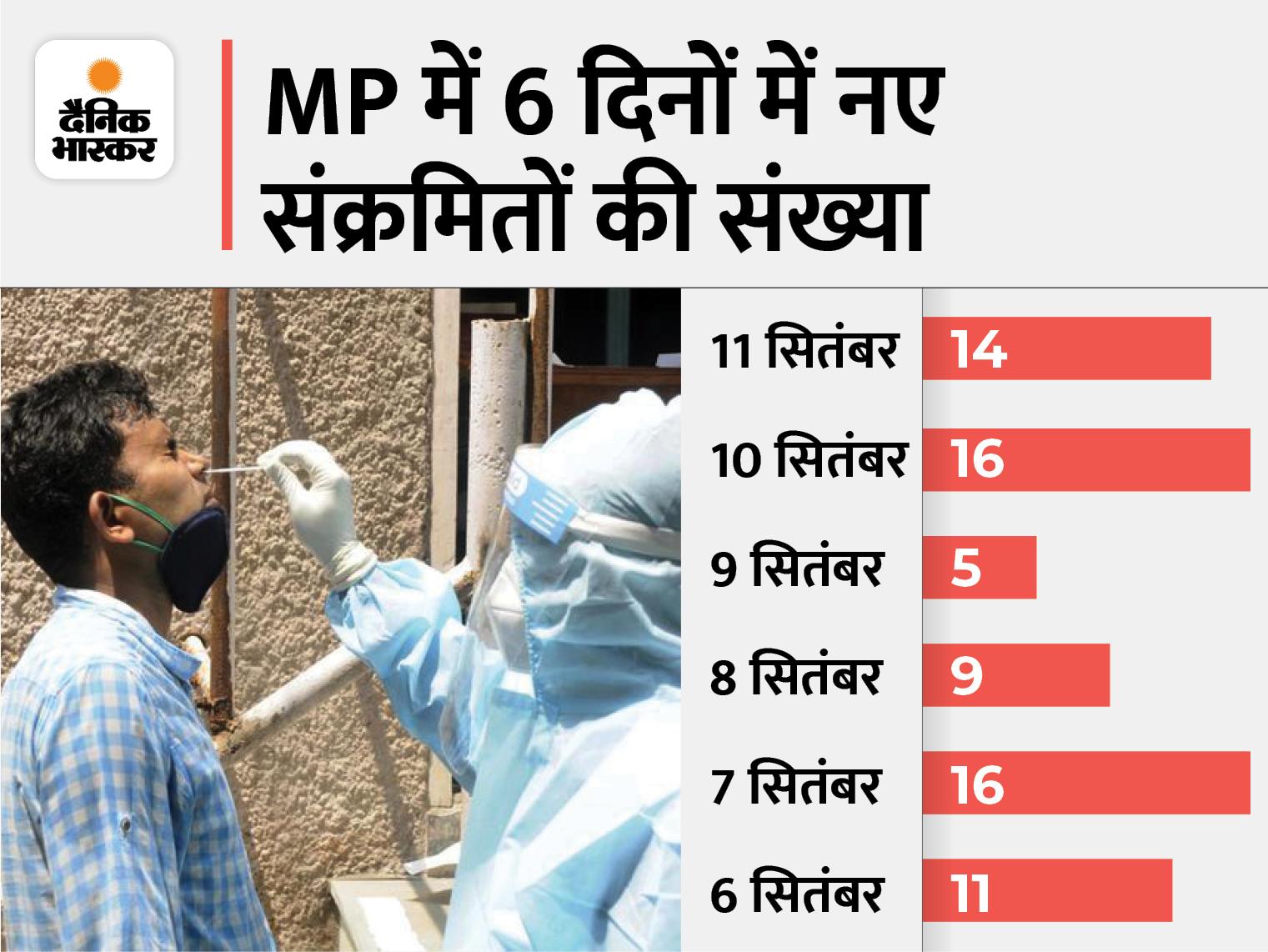 जबलपुर में लगातार दूसरे दिन 8 पॉजिटिव मिले; भोपाल में 2, धार, पन्ना, राजगढ़, विदिशा में 1-1 पॉजिटिव; प्रदेश में अभी 138 एक्टिव केस|भोपाल,Bhopal - Dainik Bhaskar