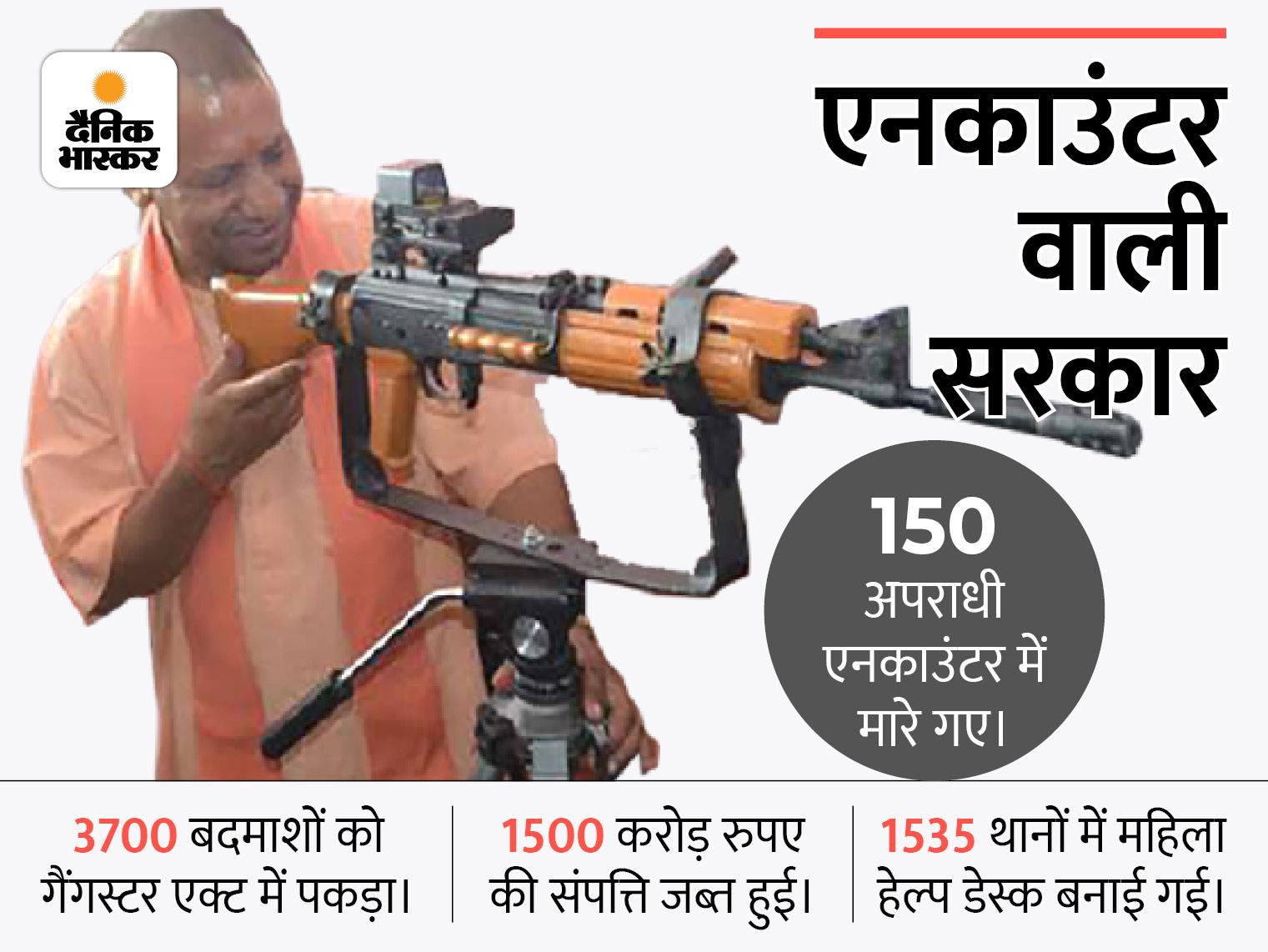 गैंगस्टर एक्ट में 3700 से ज्यादा अपराधी पकड़े गए, 550 बदमाशों पर लगा NSA; माफियाओं की 1,500 करोड़ रुपए की संपति जब्त हुई|लखनऊ,Lucknow - Dainik Bhaskar