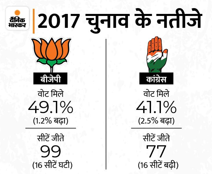 हालांकि मई 2021 तक कांग्रेस के पास 65 विधायक ही बचे थे। बाकी 12 ने इस्तीफा दे दिया था। इन पर उपचुनाव हुए, जिनमें BJP ने जीत दर्ज की। फिलहाल BJP के 112 विधायक हैं।