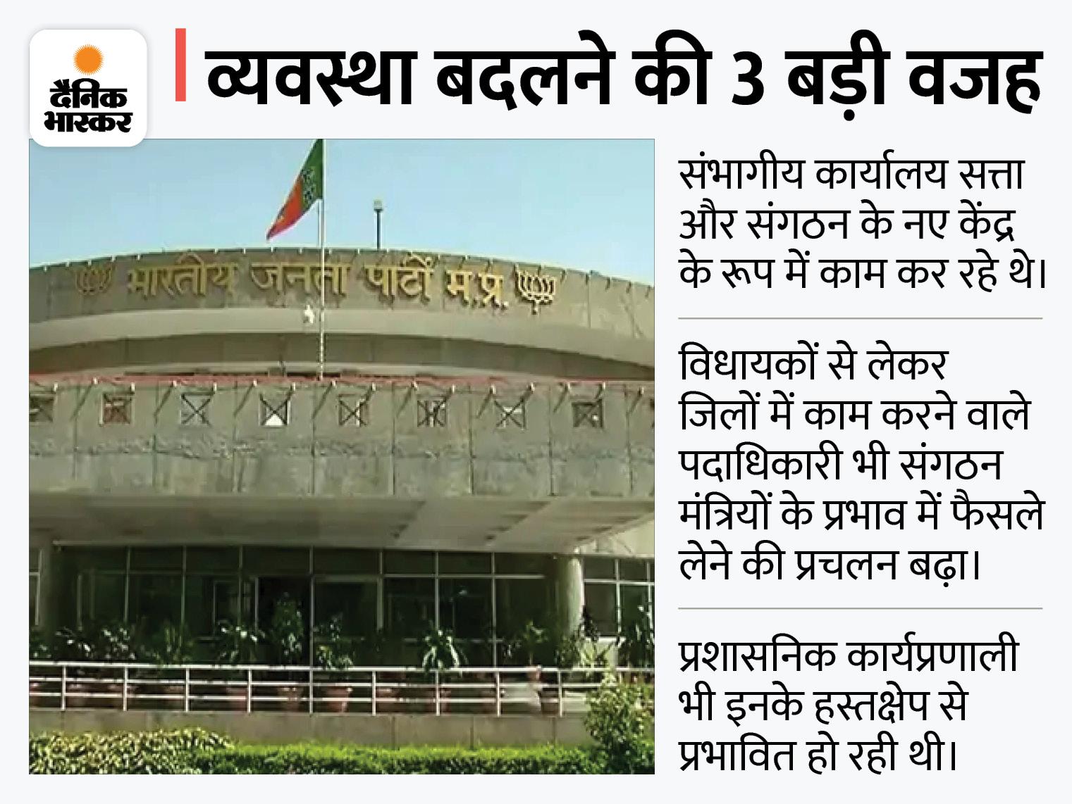 सत्ता-संगठन के नए केंद्र थे संभागीय कार्यालय; अब प्रदेश को 3 भागों में बांट मालवा, मध्य और महाकौशल प्रांत बनाए; संघ से आएंगे 2 और सह संगठन मंत्री|मध्य प्रदेश,Madhya Pradesh - Dainik Bhaskar