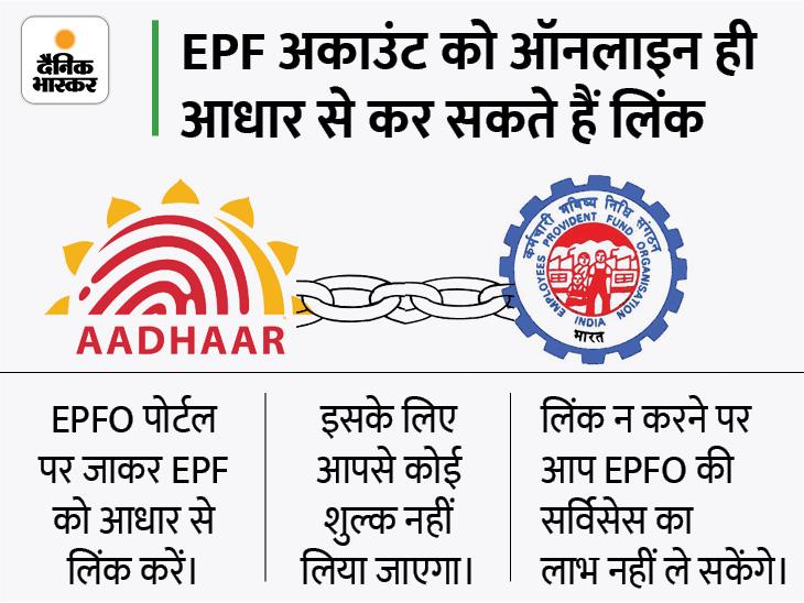 EPFO सब्सक्राइबर्स के लिए UAN-आधार लिंक करने की डेडलाइन बढ़ी, अब 31 दिसंबर तक कर सकेंगे लिंक|बिजनेस,Business - Dainik Bhaskar