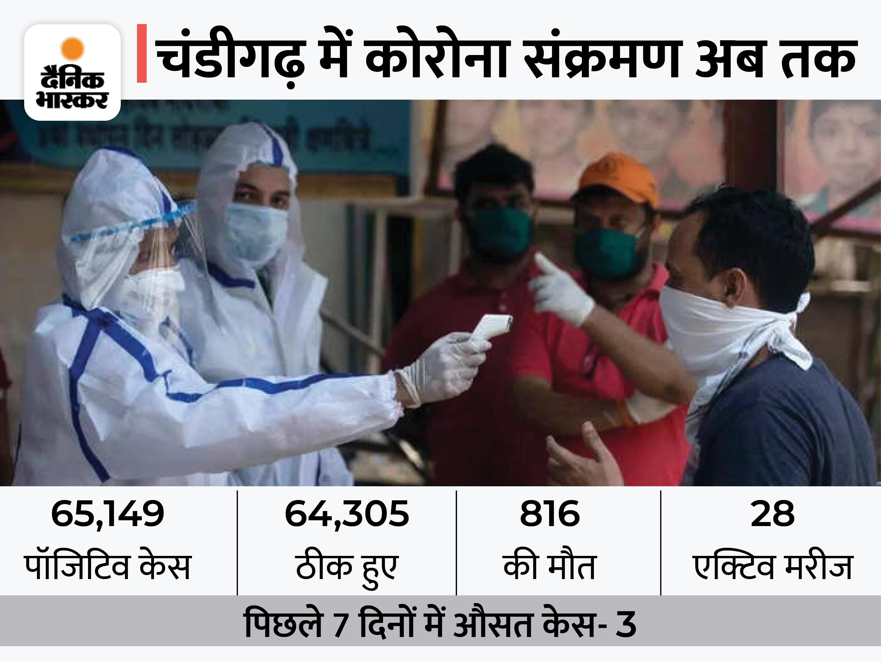 स्वास्थ्य विभाग ने कोरोना संक्रमण के 6 लाख 94 हजार से ज्यादा टेस्ट किए, 65 हजार 149 आए पॉजिटिव चंडीगढ़,Chandigarh - Dainik Bhaskar