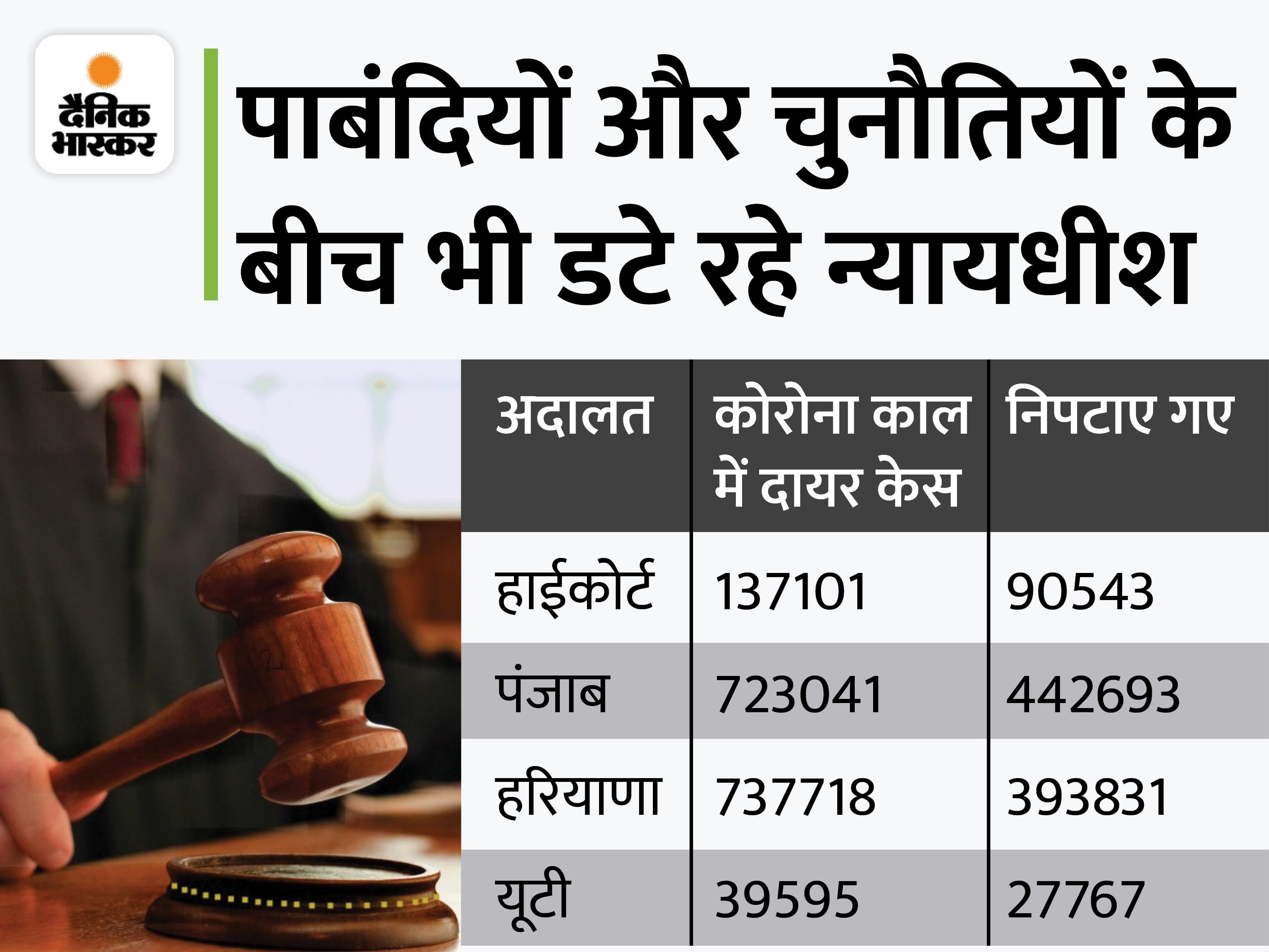 कोरोना काल में दाखिल मामलों में से HC ने 66%, पंजाब ने 61%, चंडीगढ़ ने 70%, और हरियाणा ने 53% याचिकाओं पर सुनाया फैसला|चंडीगढ़,Chandigarh - Dainik Bhaskar