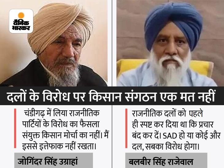 BKU उग्राहां के अध्यक्ष जोगिंदर सिंह ने कहा- हम सिर्फ भाजपा का विरोध करेंगे; बलवीर सिंह राजेवाल बोले- हमारे लिए सारी पार्टियां एक जैसी|लुधियाना,Ludhiana - Dainik Bhaskar