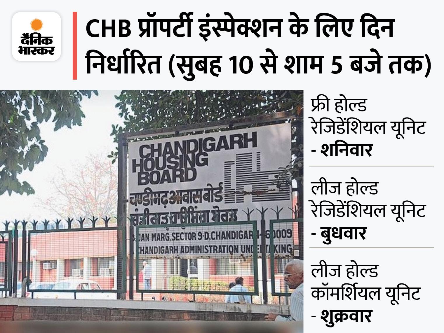 कॉमर्शियल प्रॉपर्टी के रिजर्व प्राइज में 20 से 50 फीसदी की कटौती, खरीदने वाले लोगों को प्रॉपर्टी देखने का भी मिलेगा मौका; CHB ने तय किया शेड्यूल|चंडीगढ़,Chandigarh - Dainik Bhaskar