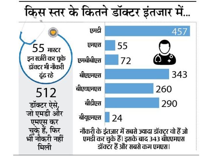 सरकारी पोर्टल पर 1501 डॉक्टर ऐसे जो बतौर बेरोजगार रजिस्टर्ड, इनमें 512 एमडी-एमएस भी भोपाल,Bhopal - Dainik Bhaskar