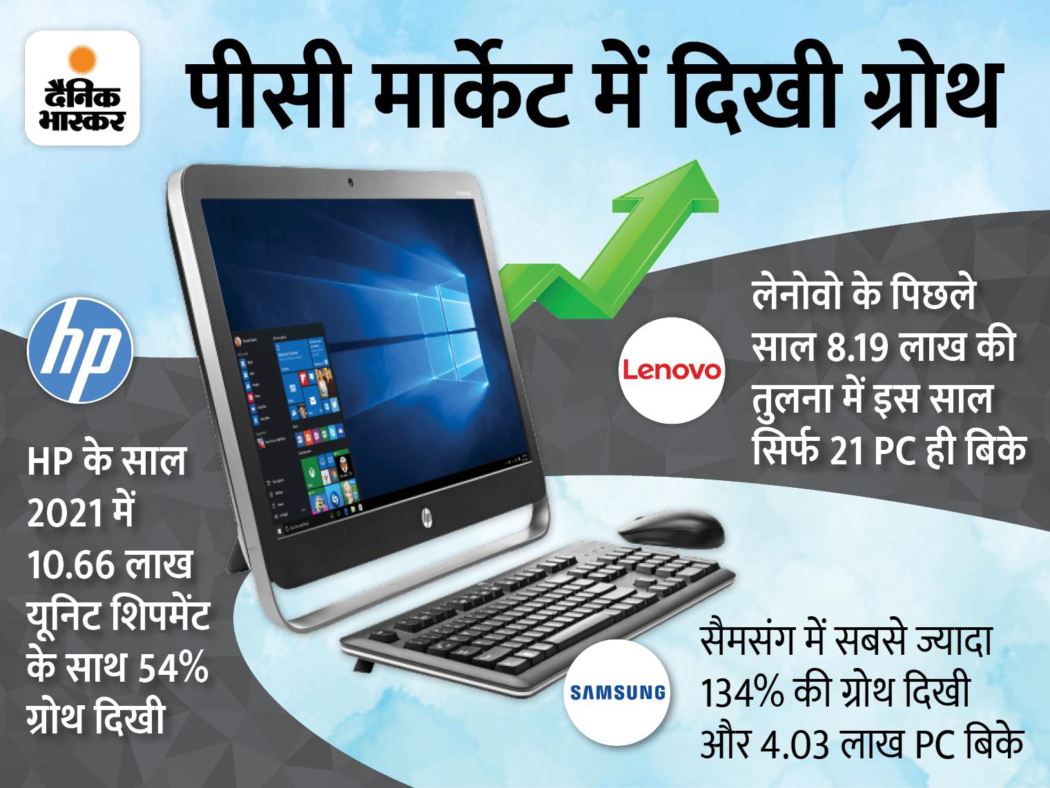 10.66 लाख यूनिट शिपमेंट के साथ रहा सबसे आगे, जानिए सैमसंग और अन्य ब्रांड की रैंक|टेक & ऑटो,Tech & Auto - Dainik Bhaskar