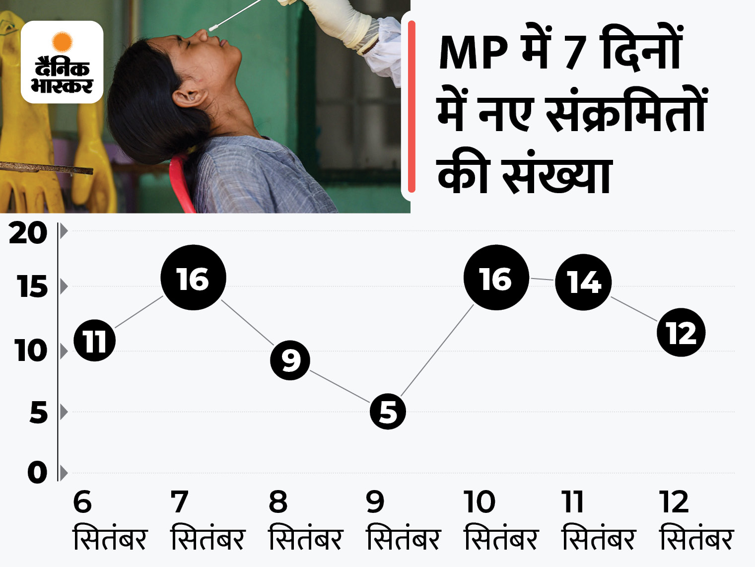 इंदौर में एक ही परिवार से जुड़े 6 संक्रमित मिले; भोपाल में 2, दतिया, ग्वालियर, कटनी, नरसिंहपुर में 1-1 पॉजिटिव; प्रदेश में अभी 139 एक्टिव केस|भोपाल,Bhopal - Dainik Bhaskar