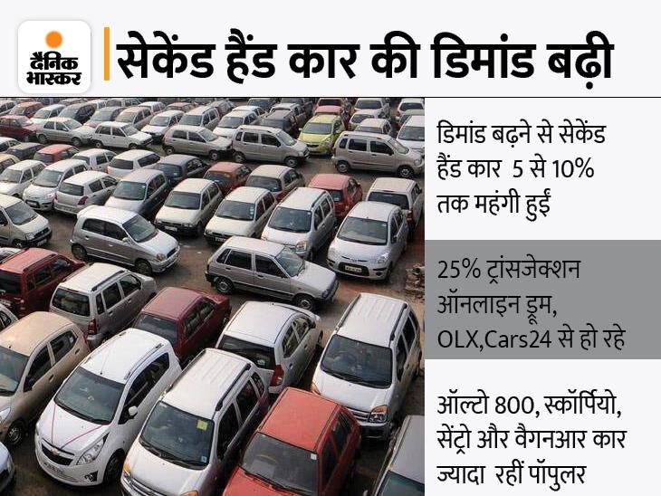 अगस्त में कार खरीदने के लिए ऑनलाइन ट्रांसजेक्शन 25% तक बढ़ा, ऑल्टो 800 को 55% के साथ सबसे ज्यादा खरीदा गया|टेक & ऑटो,Tech & Auto - Dainik Bhaskar