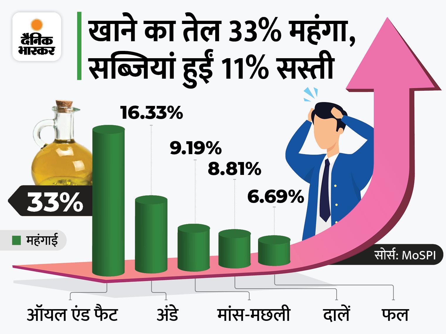 अगस्त में खुदरा महंगाई दर 5.30% रही; सब्जियां सस्ती हुईं, लेकिन खाने का तेल अब भी महंगा|बिजनेस,Business - Dainik Bhaskar