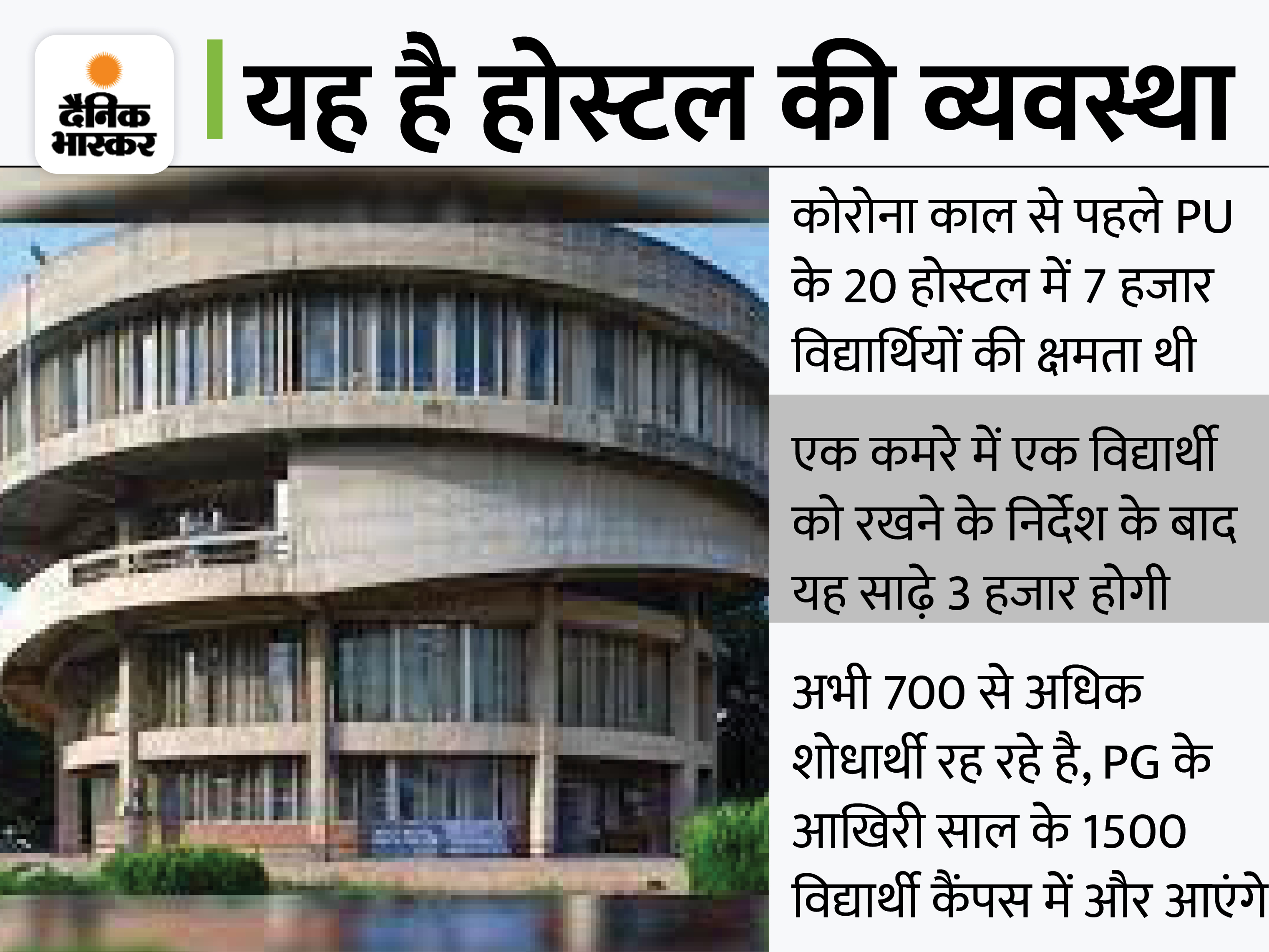 हॉस्टल के एक कमरे में एक ही स्टूडेंट रहेगा, मेस में बैठकर खा सकेंगे खाना; विभागीय कैंटीन खोलने पर अभी नहीं हुआ विचार|चंडीगढ़,Chandigarh - Dainik Bhaskar