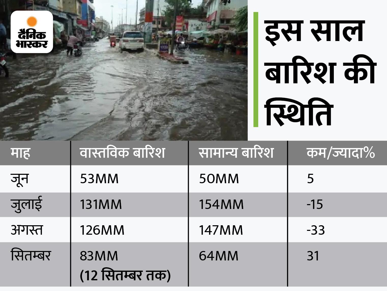 जुलाई-अगस्त ने बेहाल किया, सितम्बर में इतनी बारिश कि सूखे पड़े 10 बांधों में आया पानी; अभी 3 से 4 सप्ताह और बाकी|राजस्थान,Rajasthan - Dainik Bhaskar