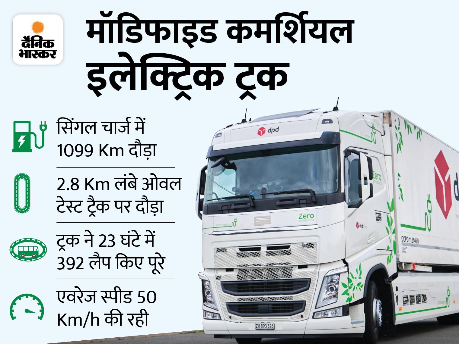 सिंगल चार्ज में 1099 km दौड़ा, गिनीज ऑफ वर्ल्ड रिकॉर्ड में हुआ नाम टेक & ऑटो,Tech & Auto - Dainik Bhaskar