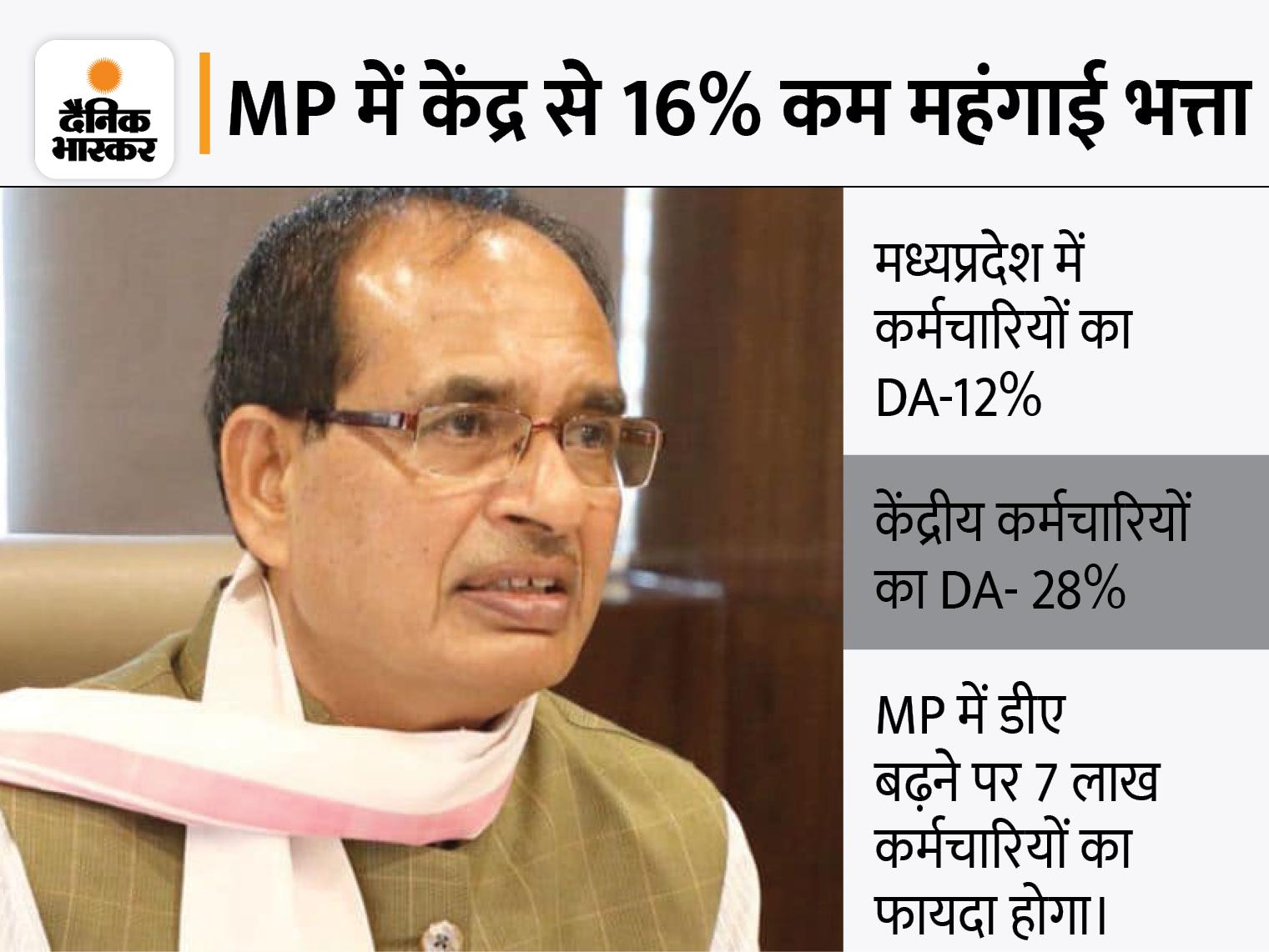 कर्मचारियों-पेंशनरों का महंगाई और राहत भत्ता बढ़ाने की तैयारी; वित्त विभाग ने CMO भेजा प्रस्ताव, 350 करोड़ का अतिरिक्त भार आएगा|मध्य प्रदेश,Madhya Pradesh - Dainik Bhaskar