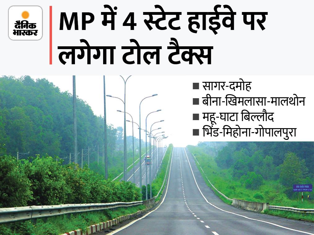 4 स्टेट हाईवे पर फिर लगेगा टोल टैक्स; बैकलॉग पदों पर भर्ती की डेडलाइन एक साल बढ़ी, न्यायिक सेवा के लिए भरना होगा 5 लाख रुपए का बॉन्ड|मध्य प्रदेश,Madhya Pradesh - Dainik Bhaskar