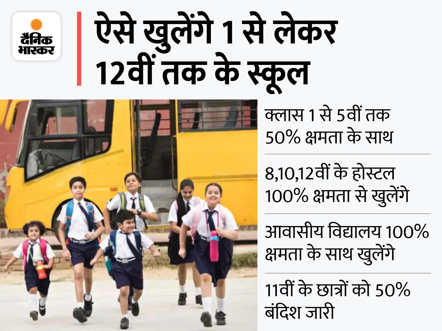 पहली से 5वीं तक के स्कूल 20 सितंबर से 50% क्षमता के साथ खुलेंगे; रेसिडेंशियल स्कूलों में 8वीं, 10वीं और 12वीं की क्लास 100% क्षमता से लगेंगी|मध्य प्रदेश,Madhya Pradesh - Dainik Bhaskar