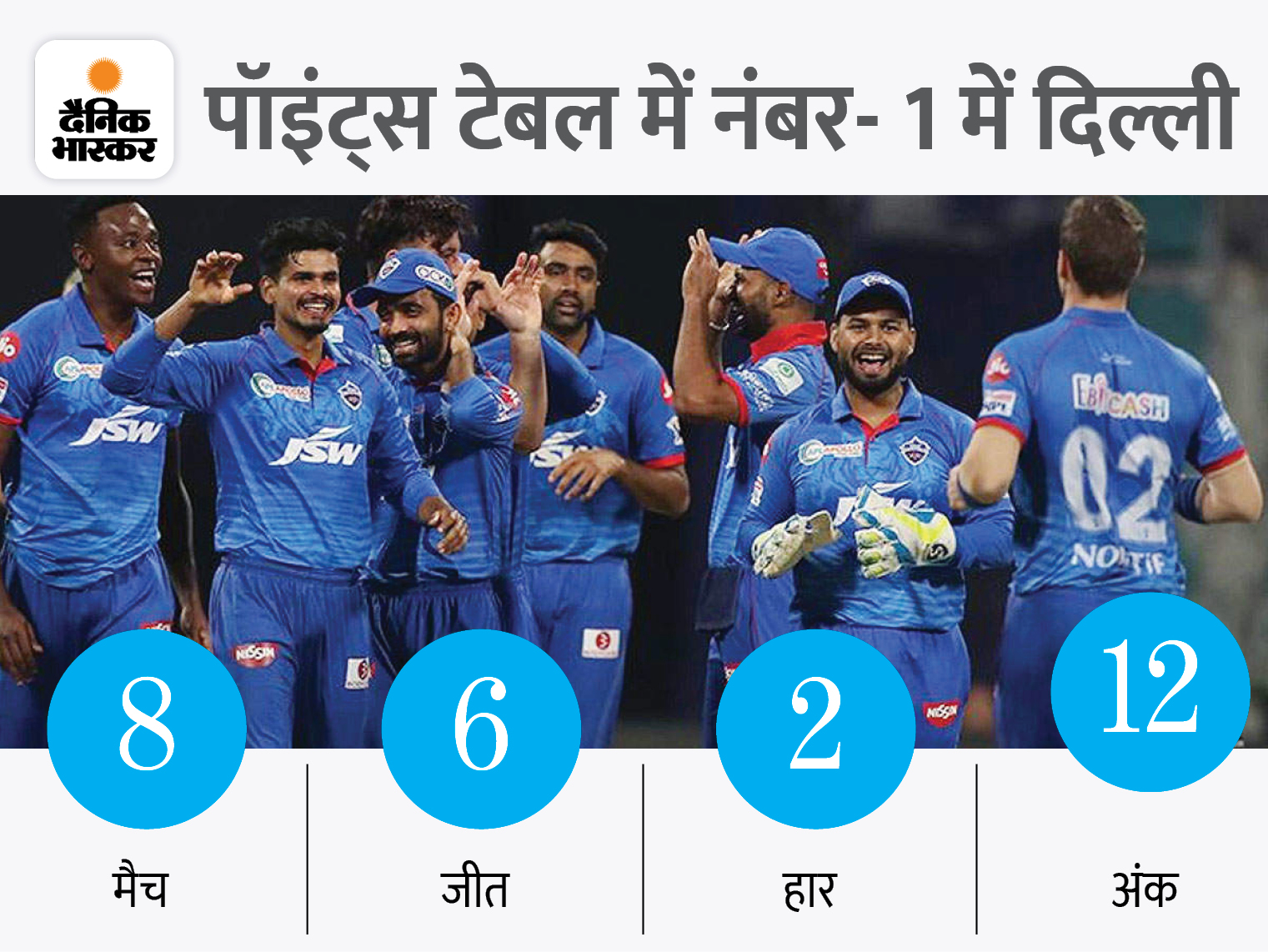 अय्यर की वापसी से मजबूत हुई बैटिंग, गेंदबाजी टीम की सबसे बड़ी स्ट्रेंथ; हेटमायर-रहाणे की फॉर्म चिंता का विषय|क्रिकेट,Cricket - Dainik Bhaskar