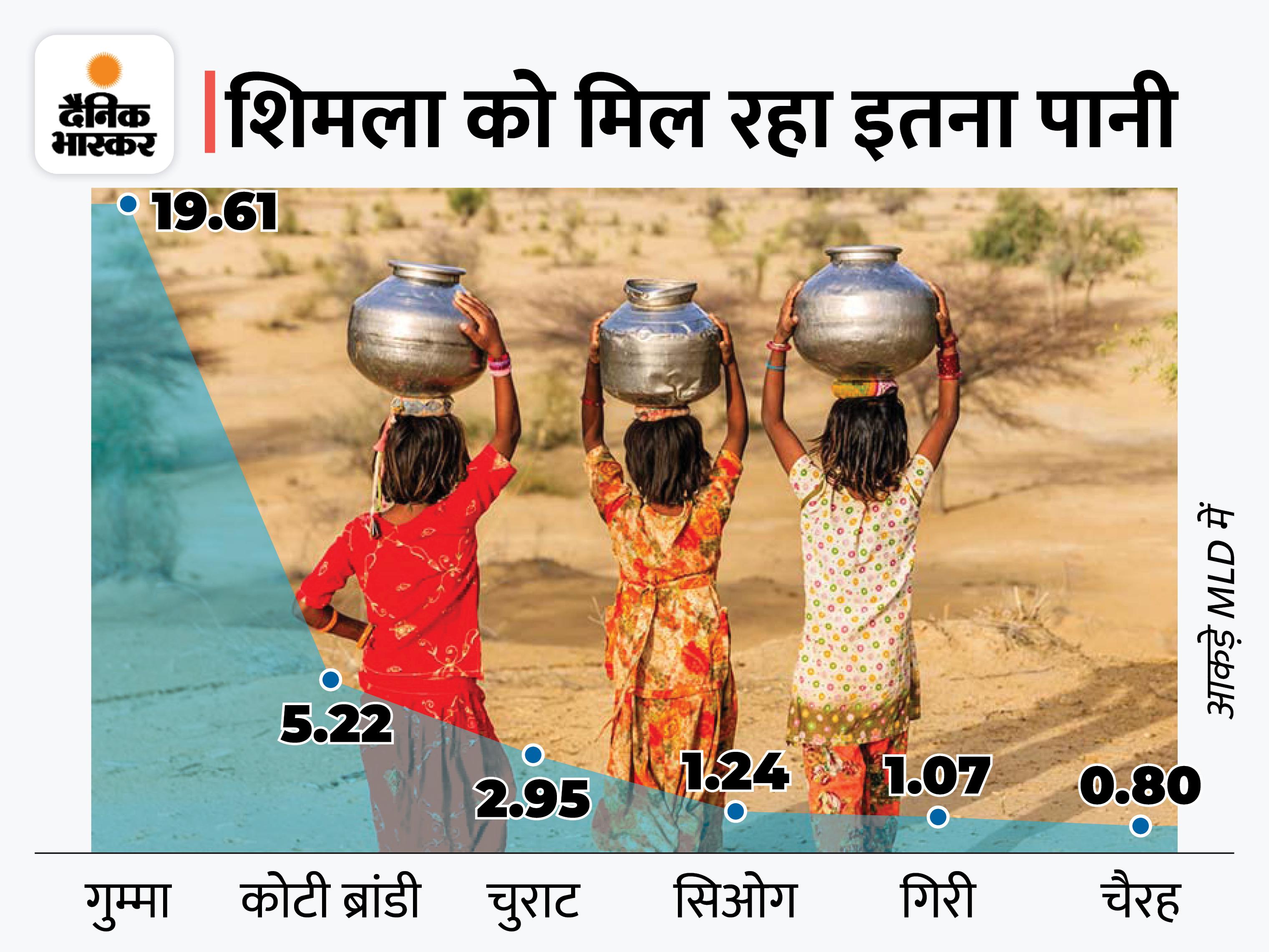 बारिश से आई गाद के कारण एक दिन छोड़कर मिलेगा पानी; गिरी-गुम्मा से लिफ्ट नहीं हो रहा वाटर, 45 की जगह मिल रहा 30MLD|शिमला,Shimla - Dainik Bhaskar