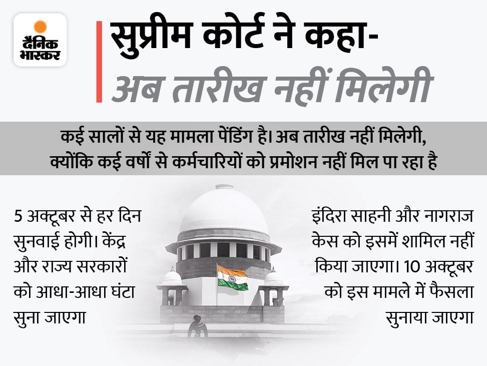 आज सुप्रीम कोर्ट में 1 घंटे चली सुनवाई, MP सहित अन्य राज्यों को पक्ष रखने के लिए 2 सप्ताह का समय|मध्य प्रदेश,Madhya Pradesh - Dainik Bhaskar