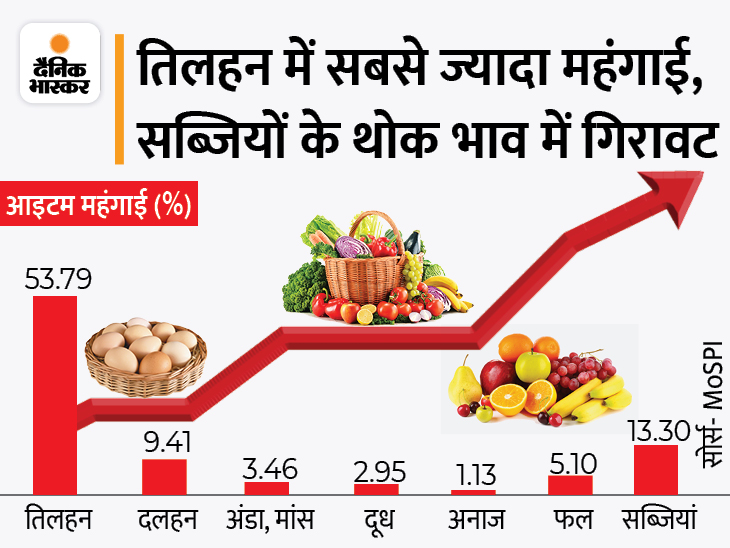 थोक महंगाई की मार: अगस्त में थोक महंगाई 11.39% रही; थाली का स्वाद बढ़ाने वाली प्याज के दाम बढ़े, आलू हुआ सस्ता