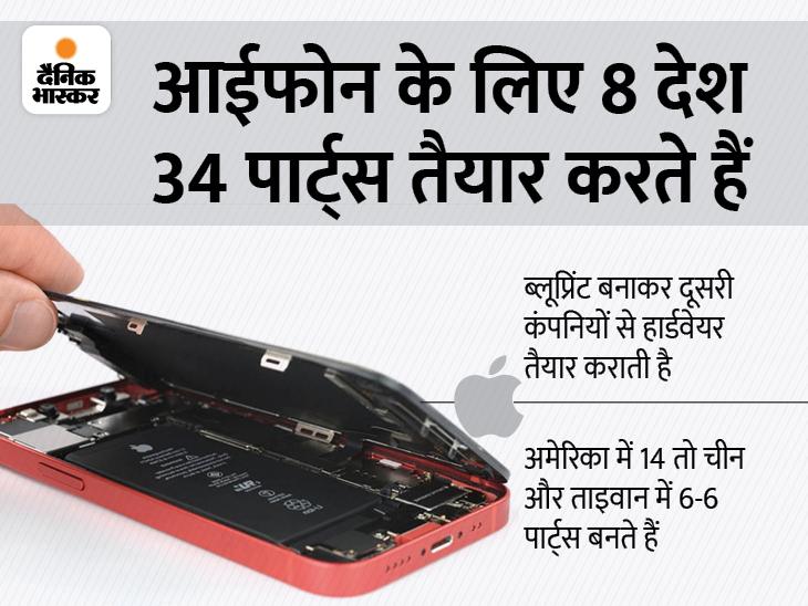 दुनियाभर में जिस आईफोन की डिमांड सबसे ज्यादा, एपल नहीं बनाती उसका एक भी पार्ट; जानिए इसमें यूज होने वाले 34 पार्ट्स कौन बनाता है|टेक & ऑटो,Tech & Auto - Dainik Bhaskar