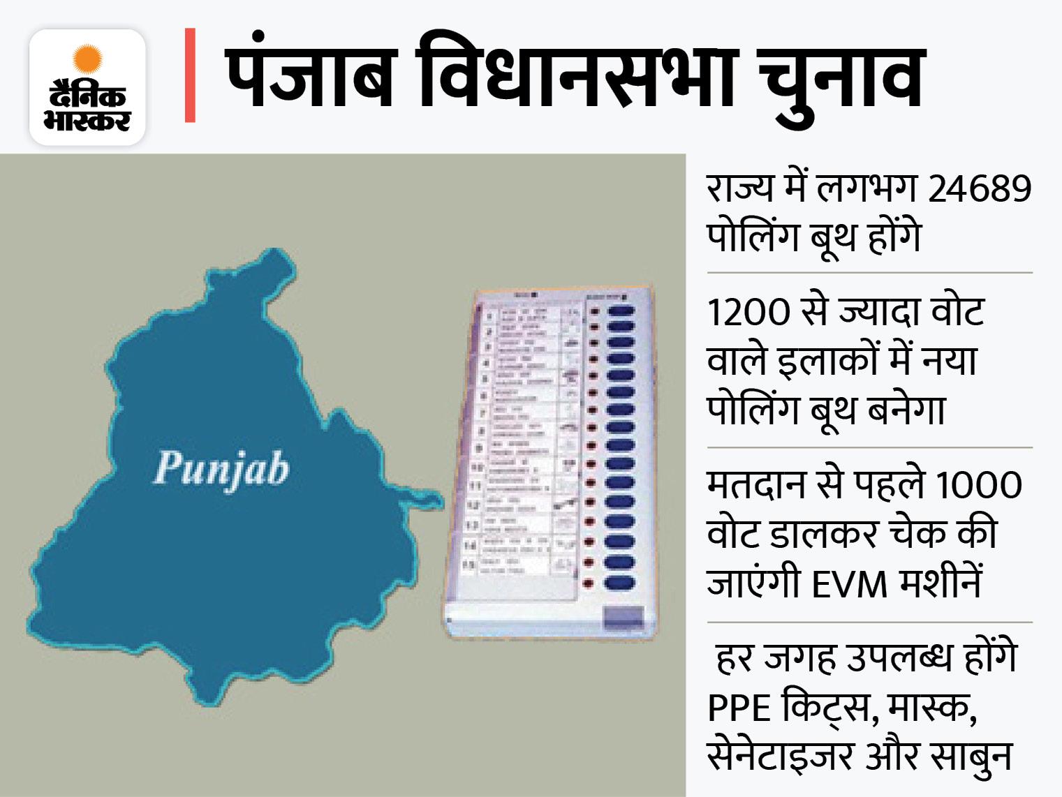 30.80 लाख ही खर्च कर सकेंगे उम्मीदवार, पोलिंग बूथों की भी बढ़ाई जाएगी संख्या; मध्यप्रदेश से आएंगी EVM|लुधियाना,Ludhiana - Dainik Bhaskar
