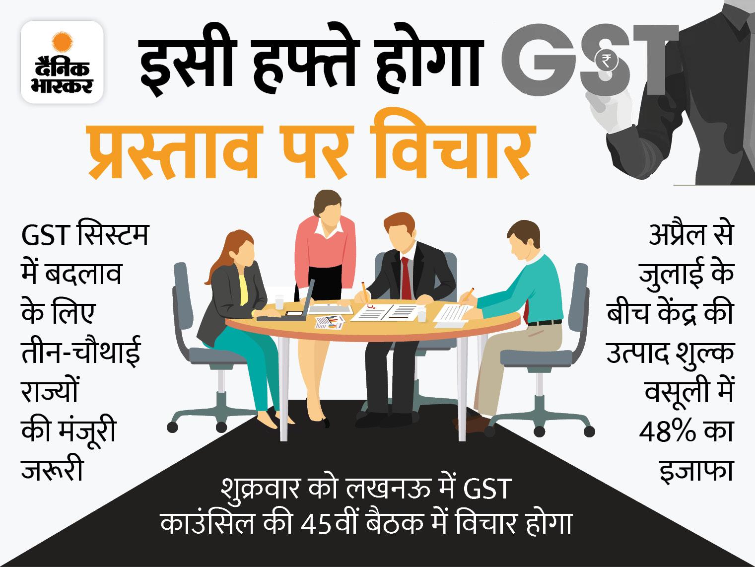GST के दायरे में लाए जा सकते हैं पेट्रोल-डीजल, 28% के मैक्सिमम रेट पर भी होंगे काफी सस्ते, सरकार का राजस्व करीब 1 लाख करोड़ घटेगा|बिजनेस,Business - Dainik Bhaskar