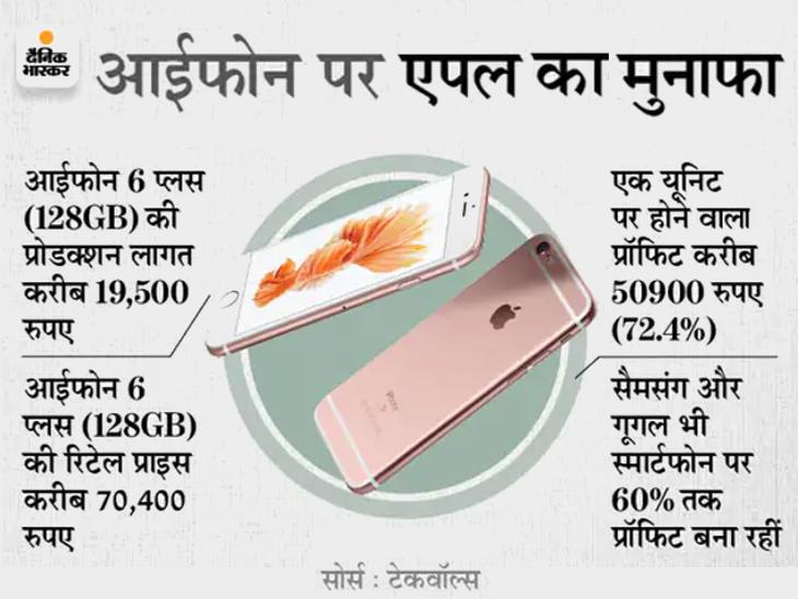 अमेरिका में आईफोन 12 प्रो 128GB को 74 हजार में बेचती है कंपनी, लेकिन ये 30 हजार में होता है तैयार|टेक & ऑटो,Tech & Auto - Dainik Bhaskar