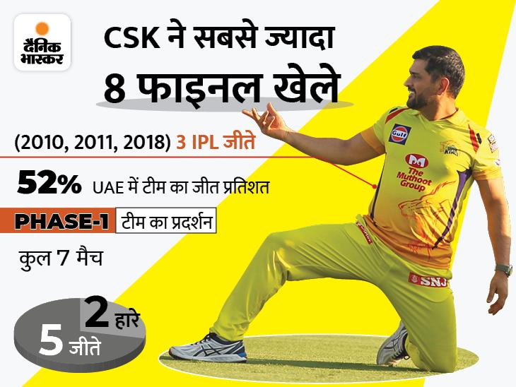 चौथी बार IPL जीतने पर रहेगी धोनी एंड कंपनी की नजर; लेकिन तेज गेंदबाजी में टीम के पास अनुभव की कमी|क्रिकेट,Cricket - Dainik Bhaskar
