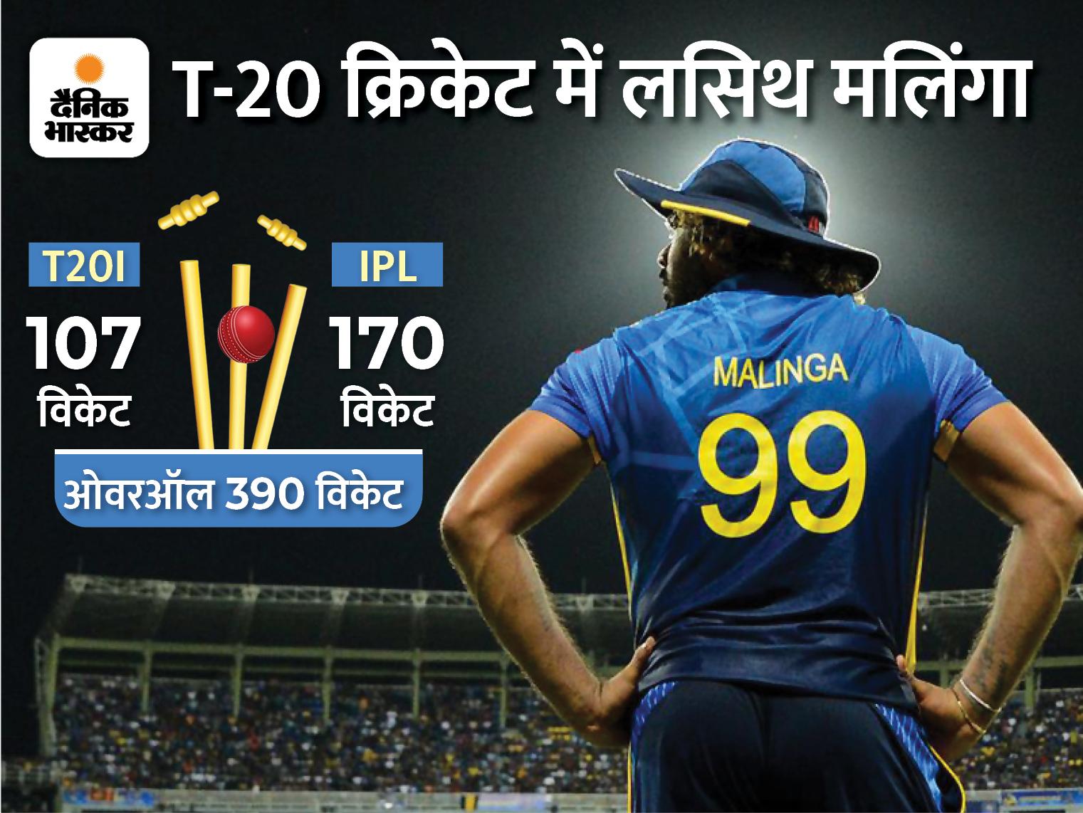 क्रिकेट के सबसे छोटे फॉर्मेट में 390 विकेट ले चुके हैं श्रीलंका के तेज गेंदबाज, IPL में हैं नंबर-1 गेंदबाज|क्रिकेट,Cricket - Dainik Bhaskar