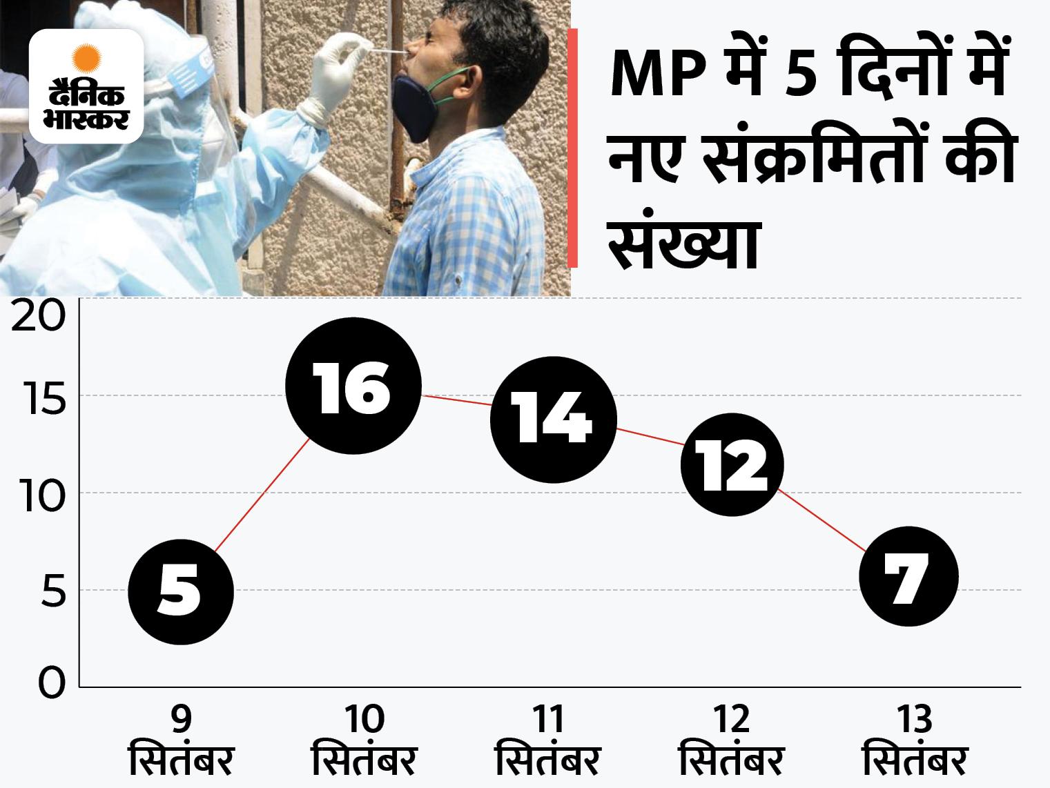 14 दिन बाद रायसेन में मिला संक्रमित; भोपाल-धार में 2-2, जबलपुर-इंदौर में 1-1 नए पॉजिटिव मिले; अभी 126 एक्टिव केस|मध्य प्रदेश,Madhya Pradesh - Dainik Bhaskar