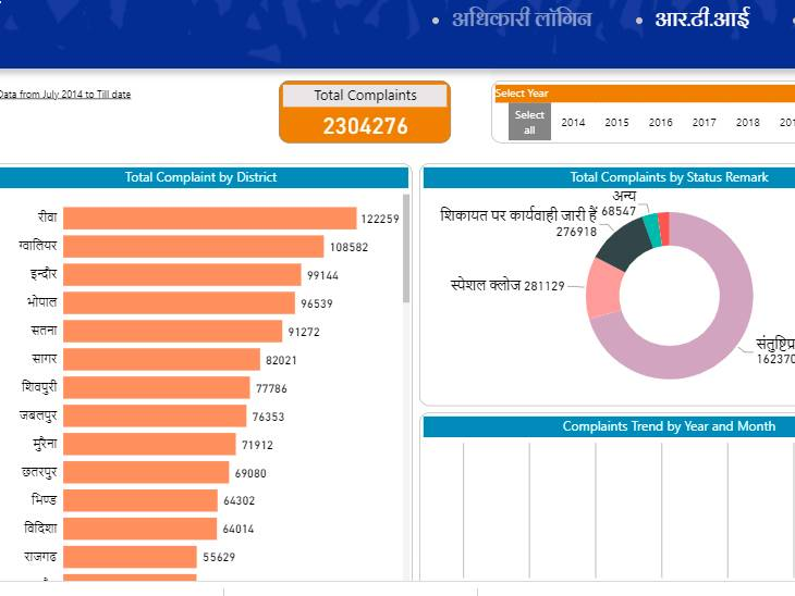 CM हेल्पलाइन में वर्ष 2021 के 14 सितंबर तक आंकड़े - Dainik Bhaskar