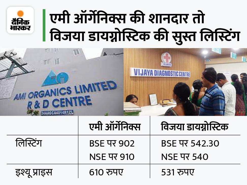 एमी ऑर्गेनिक्स का शेयर करीब 48% प्रीमियम के साथ तो विजया डायग्नोस्टिक का शेयर 2% प्रीमियम के साथ लिस्ट बिजनेस,Business - Dainik Bhaskar