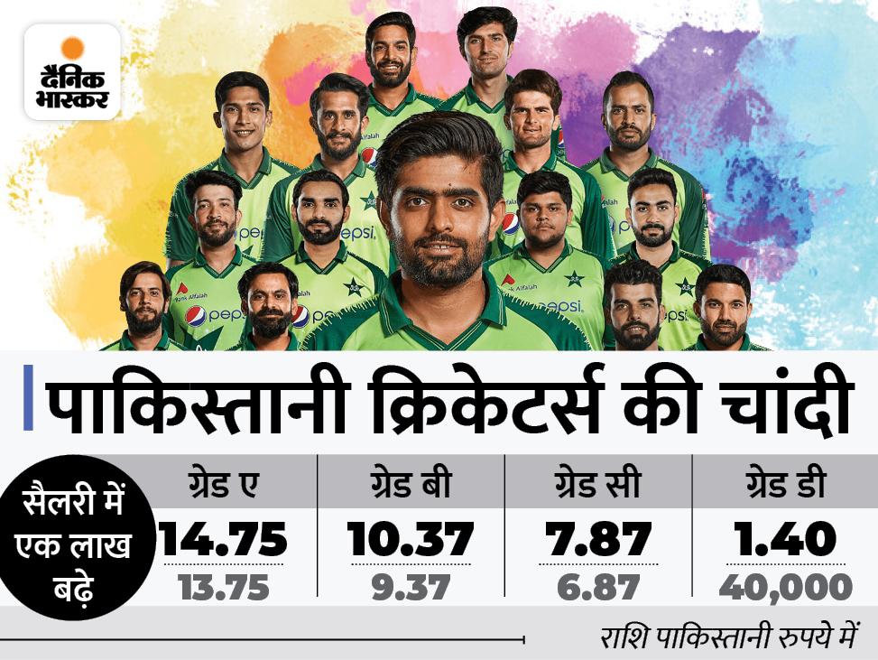 देश में भीषण आर्थिक तंगी के बीच PCB की घोषणा, अब 1.4 लाख से 2.5 लाख रुपए महीने मिलेगी तनख्वाह|क्रिकेट,Cricket - Dainik Bhaskar
