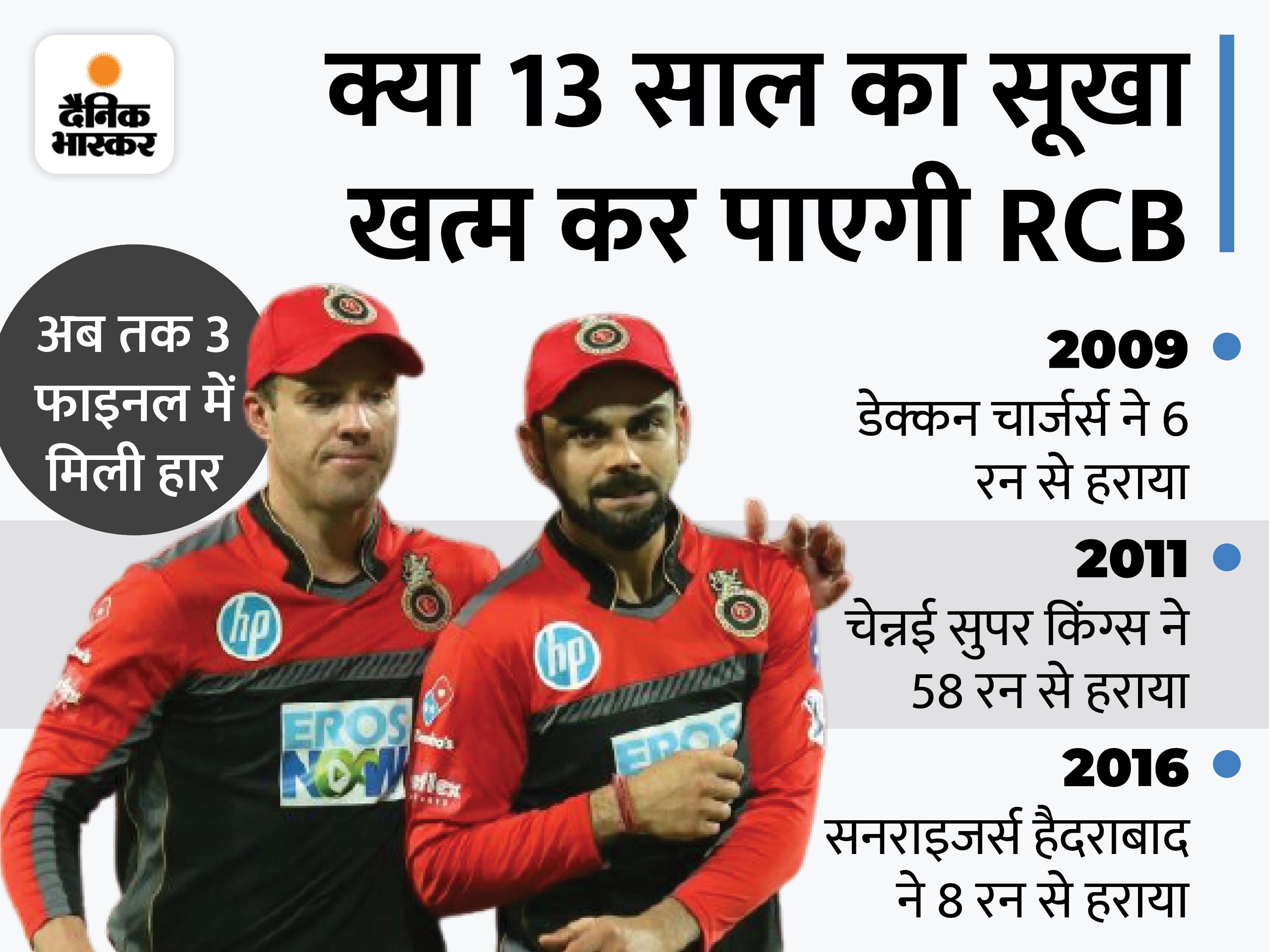 कोहली-डिविलियर्स और मैक्सवेल पर रहेगा जीत दिलाने का दारोमदार, डेथ ओवर गेंदबाजी अभी भी है कमजोर|क्रिकेट,Cricket - Dainik Bhaskar