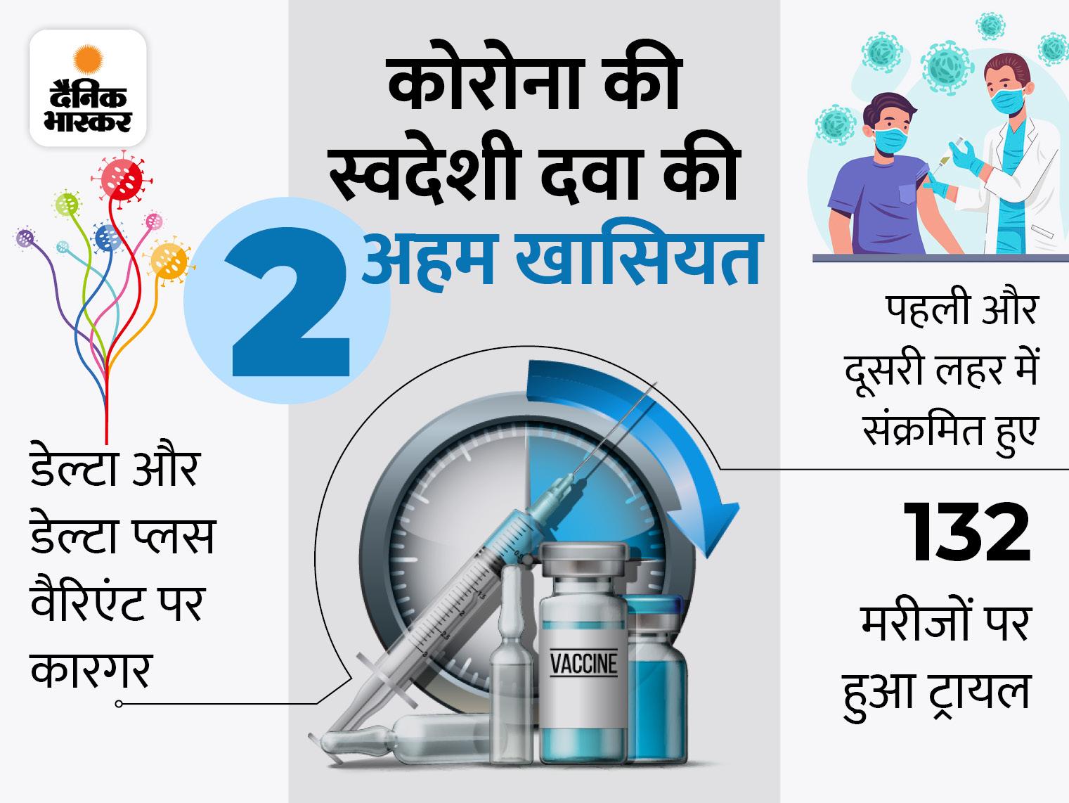 CDRI ने कहा- महज 5 दिन में कम हो जाएगा वायरस का लोड, गर्भवती महिलाओं और बच्चों पर भी कारगर|लखनऊ,Lucknow - Dainik Bhaskar