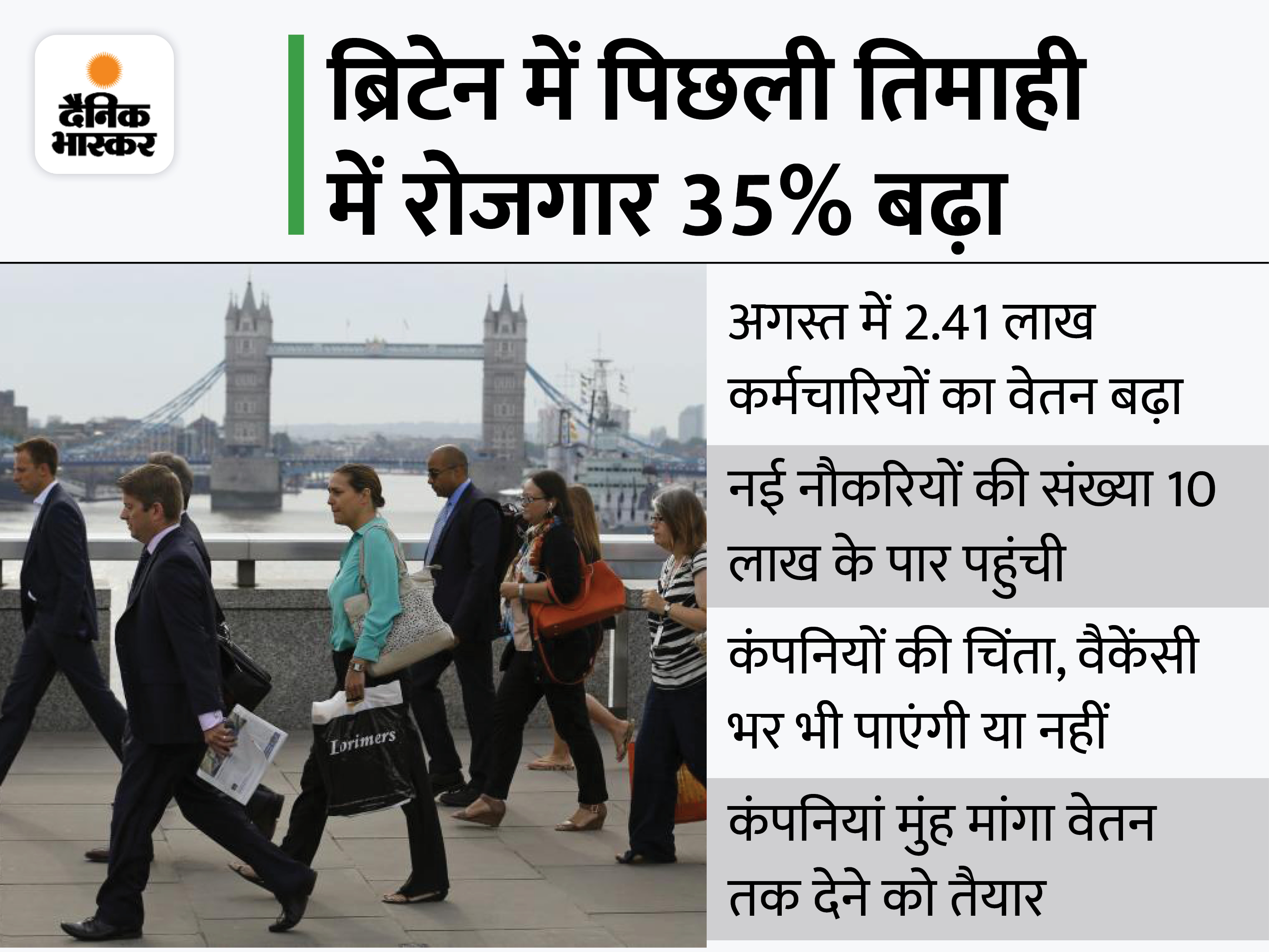 प्री-कोविड लेवल पर पहुंचा नौकरियों में वेतन, कोरोना में रोजगार पहली बार 10 लाख के पार|बिजनेस,Business - Dainik Bhaskar
