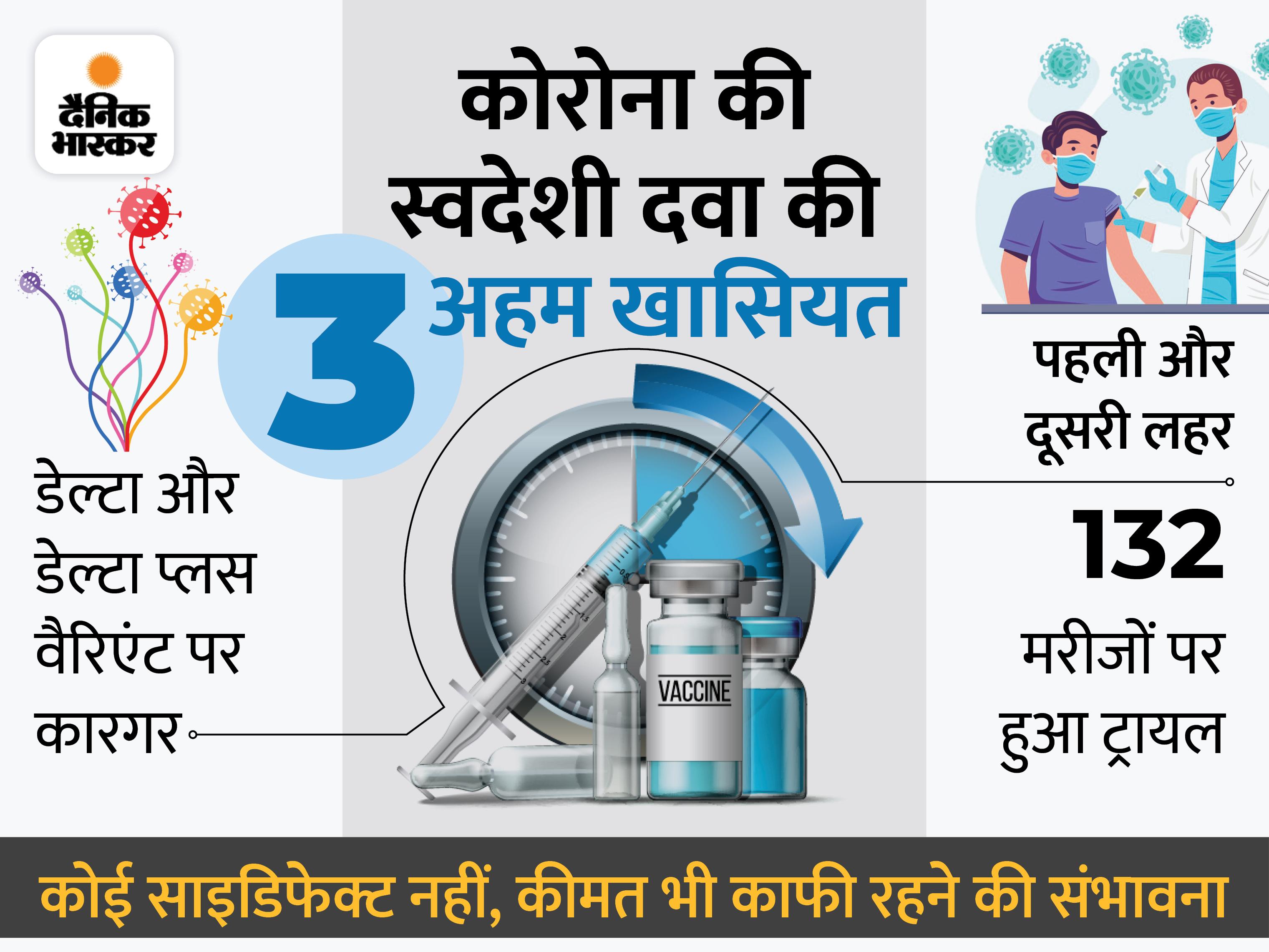 दावा- महज 5 दिन में कम हो जाएगा वायरस का लोड, गर्भवती महिलाओं और बच्चों पर भी कारगर|लखनऊ,Lucknow - Dainik Bhaskar