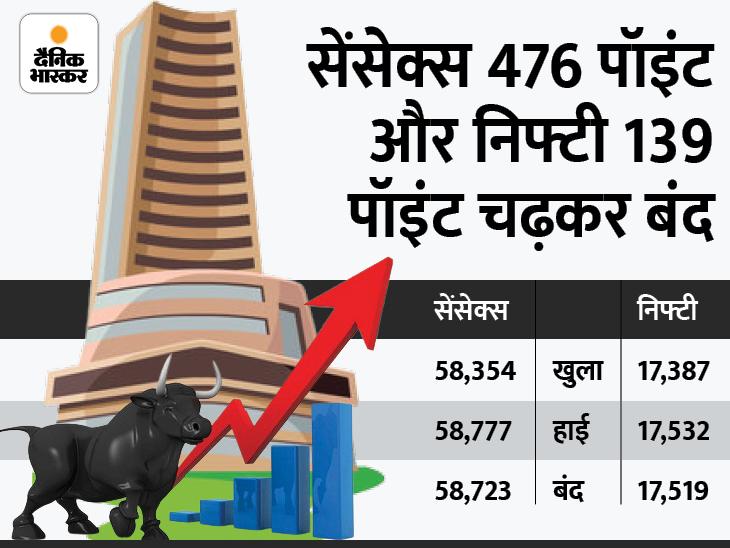 पहली बार सेंसेक्स 58700 और निफ्टी 17500 के पार बंद; IT और सरकारी बैंकों के शेयर्स ने भरी उड़ान|बिजनेस,Business - Dainik Bhaskar