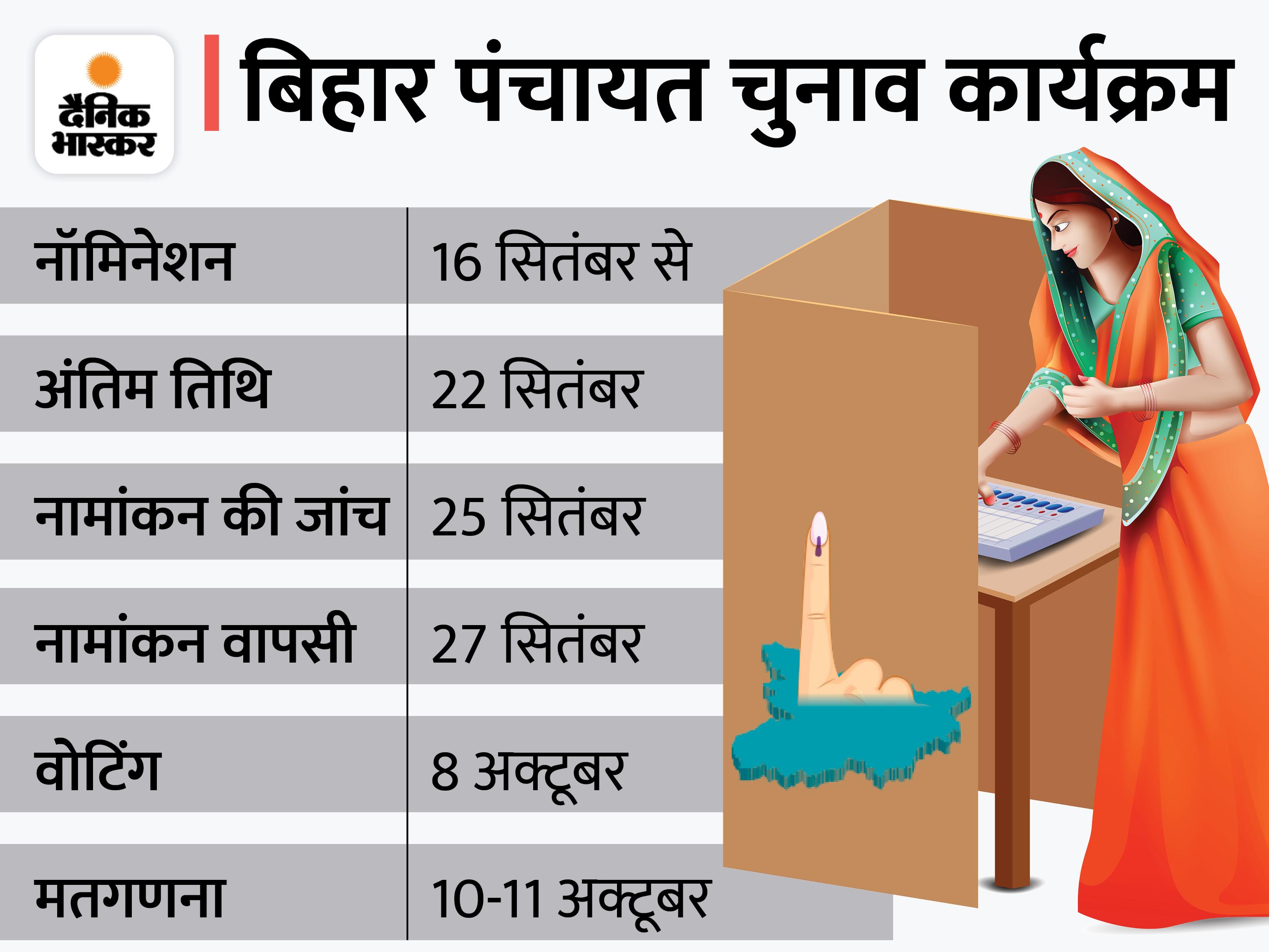 16 से 22 सितंबर तक होगा नामांकन, 8 अक्टूबर को होगा मतदान; दूसरे चरण में नौबतपुर और बिक्रम के लिए चल रही है पूरी तैयारी|पटना,Patna - Dainik Bhaskar