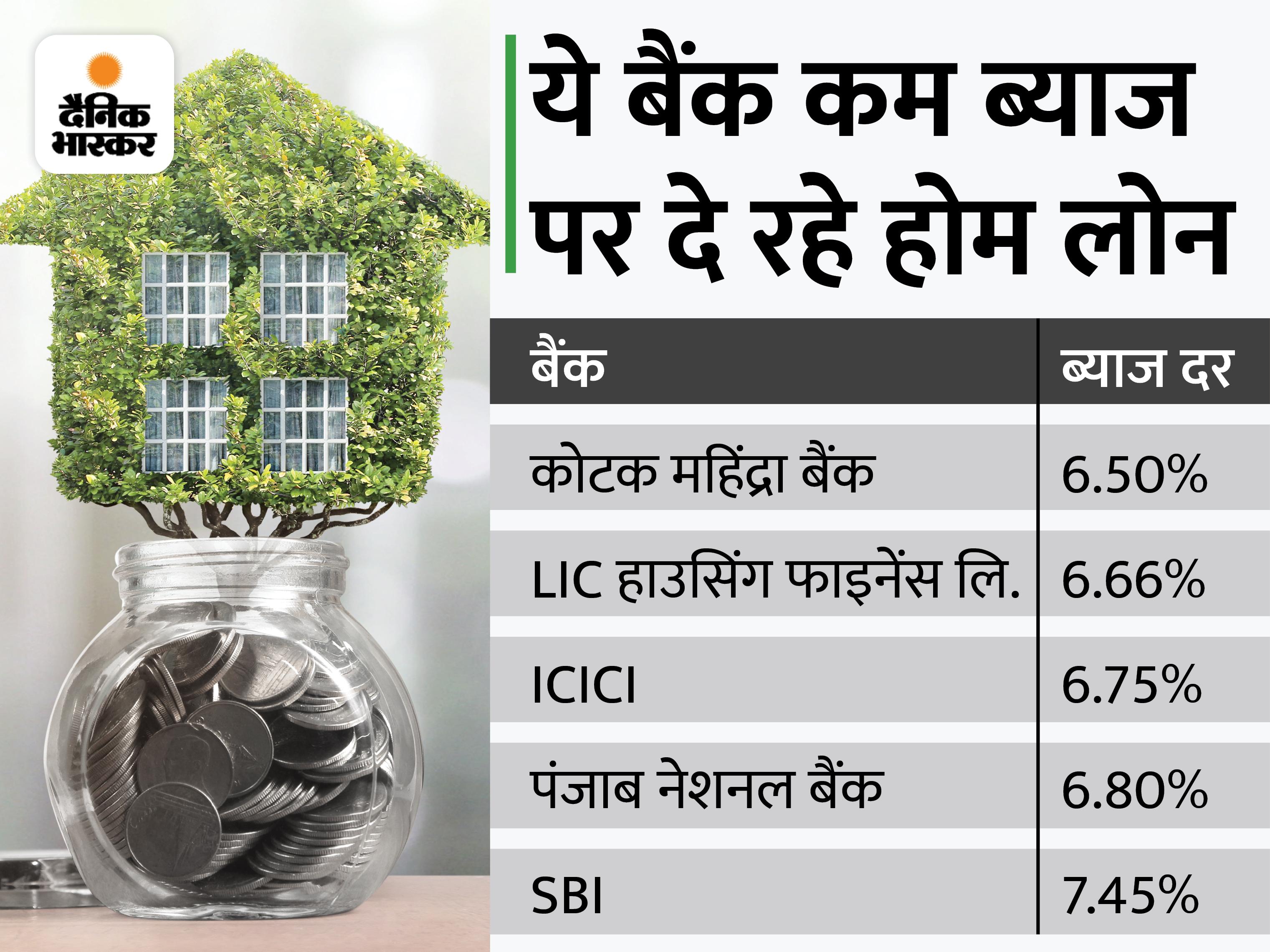 SBI ने होम लोन की ब्याज दर में कटौती की, अब 7.45% पर मिलेगा कर्ज|बिजनेस,Business - Dainik Bhaskar