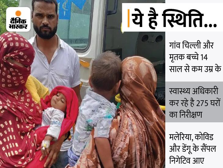 पलवल के चिल्ली गांव में दहशत में ग्रामीण; जांच के दौरान कम मिली प्लेटलेट्स, स्वास्थ्य विभाग कर रहा घर-घर जाकर सर्वे|करनाल,Karnal - Dainik Bhaskar