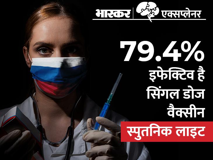 भारत में सिंगल डोज स्पुतनिक लाइट वैक्सीन के ब्रिजिंग ट्रायल्स को मंजूरी; अक्टूबर में हो सकती है उपलब्ध, 750 रुपए रहेगी कीमत|एक्सप्लेनर,Explainer - Dainik Bhaskar