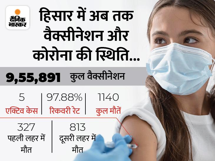 221 सेंटर लगाए जाएंगे; 90 हजार लोगों को इंजेक्शन लगाने का लक्ष्य, स्वास्थ्य विभाग को मिली 95 हजार डोज|हिसार,Hisar - Dainik Bhaskar