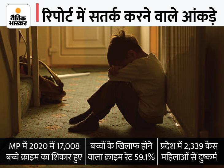 देशभर में MP में बच्चे सबसे असुरक्षित; रोजाना 46 बच्चे अपराध के शिकार, 6 महिलाओं से हर दिन होता है रेप|भोपाल,Bhopal - Dainik Bhaskar