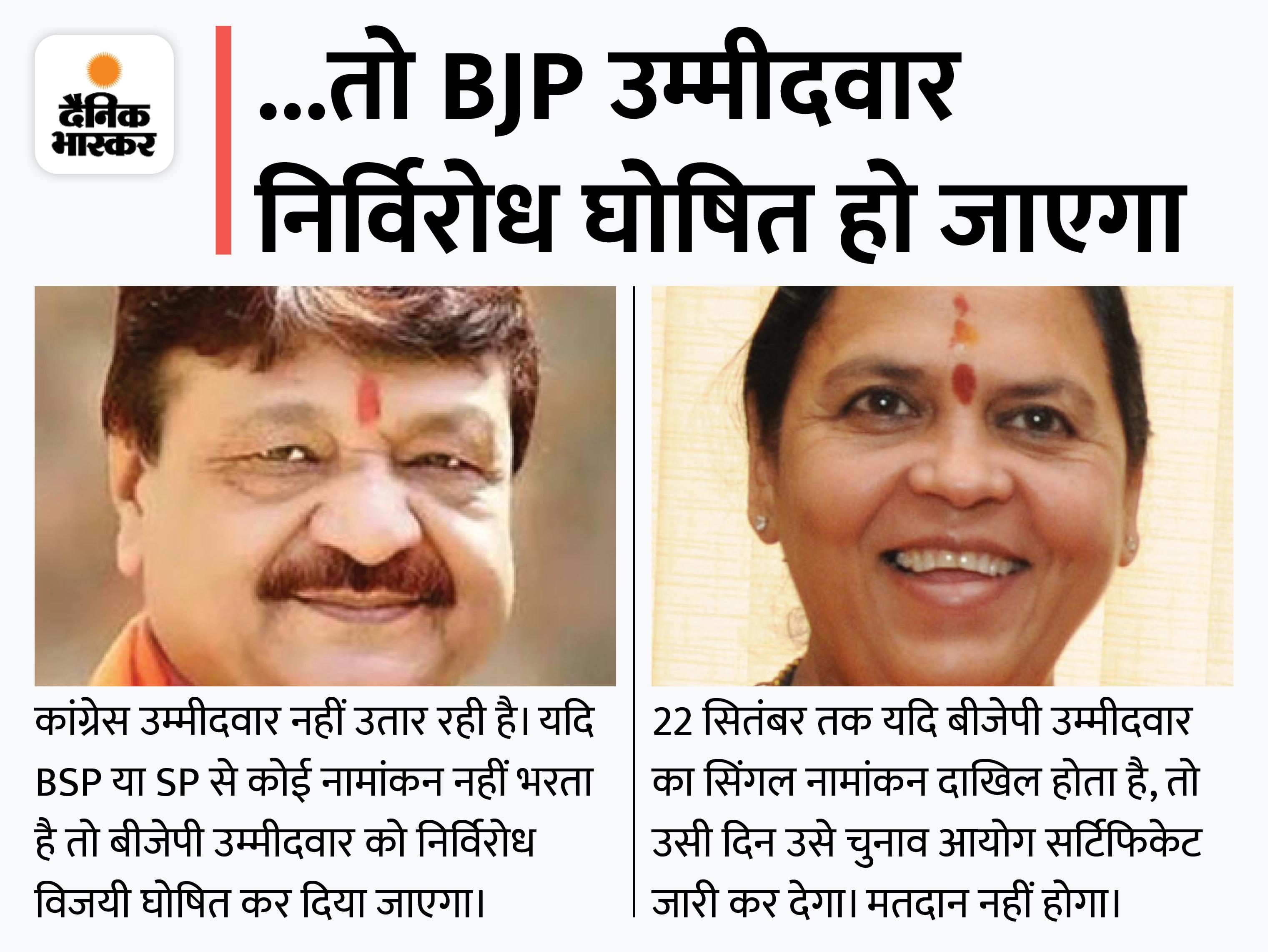कांग्रेस नहीं उतारेगी उम्मीदवार; BJP इस सप्ताह घोषित करेगी प्रत्याशी, उमाभारती व कैलाश विजयवर्गीय भी दावेदार|मध्य प्रदेश,Madhya Pradesh - Dainik Bhaskar
