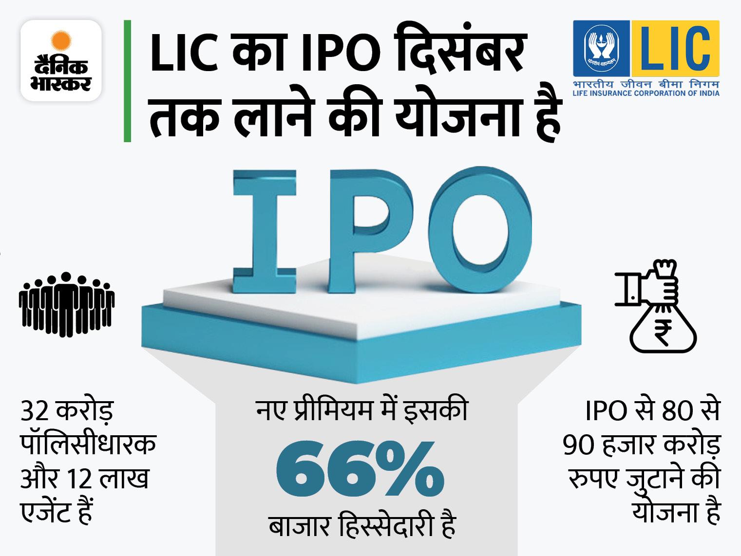 कानूनी फर्म्स को नहीं है दिलचस्पी: LIC के IPO में कम फीस मिलने से दूर हो रही हैं कानूनी फर्म्स, गुरुवार को बिड जमा करने की अंतिम तारीख