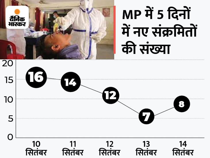 दो महीने बाद निवाड़ी में दो संक्रमित आए; भोपाल में 3, जबलपुर-इंदौर-राजगढ़ में 1-1 पॉजिटिव मिला; प्रदेश में अब 134 एक्टिव केस|मध्य प्रदेश,Madhya Pradesh - Dainik Bhaskar
