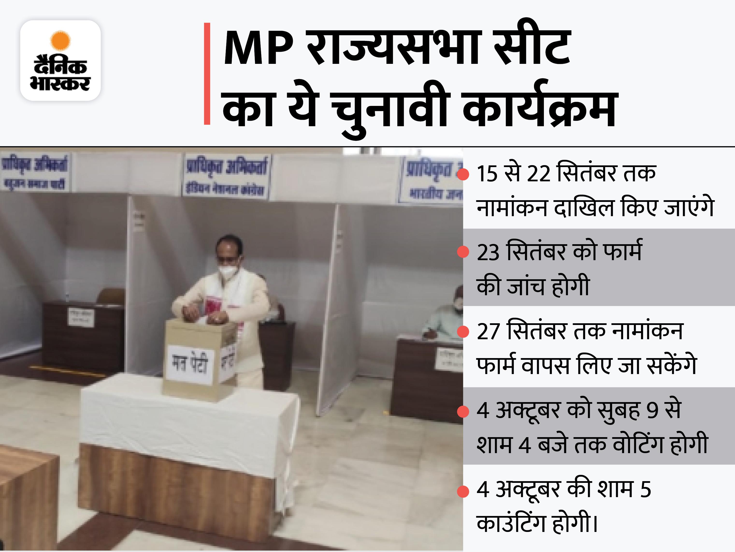 निर्वाचन आयोग आज जारी करेगा अधिसूचना; 22 सितंबर तक दाखिल होंगे नामांकन, BJP-कांग्रेस के उम्मीदवार फिलहाल तय नहीं|मध्य प्रदेश,Madhya Pradesh - Dainik Bhaskar