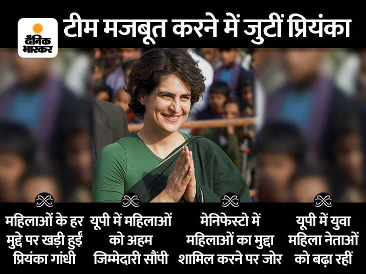प्रियंका गांधी यूपी के चुनावी मैदान में एक्टिव, ऐसी है महिला ब्रिगेड को लेकर तैयारी वुमन,Women - Dainik Bhaskar